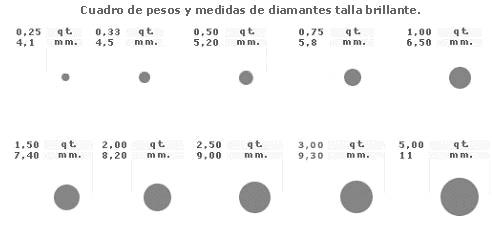 Peso y medidas de diamantes